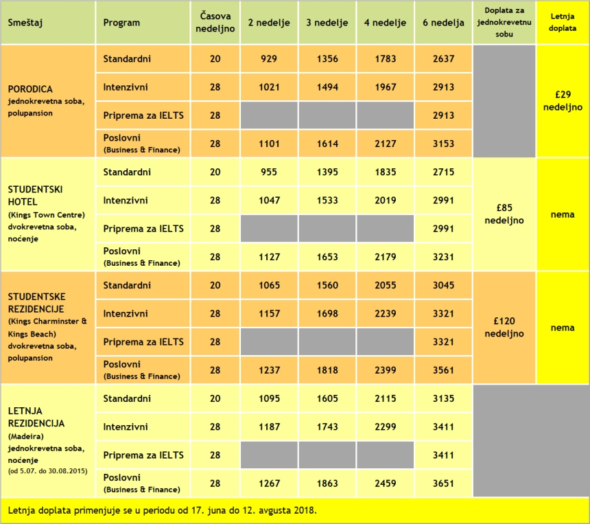 Cene kurseva engleskog u Bornmutu, KINGS, 2018, Verbalisti