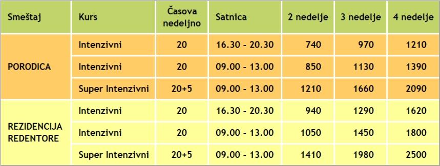 Cene za ucenje italijanskog jezika u Italiji, Venecija 2019, Verbalisti