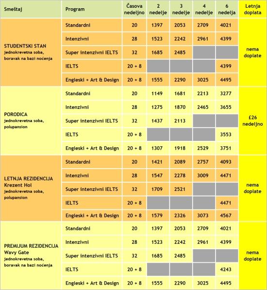 Cene kurseva engleskog u Oksfordu, KINGS, 2020, Verbalisti