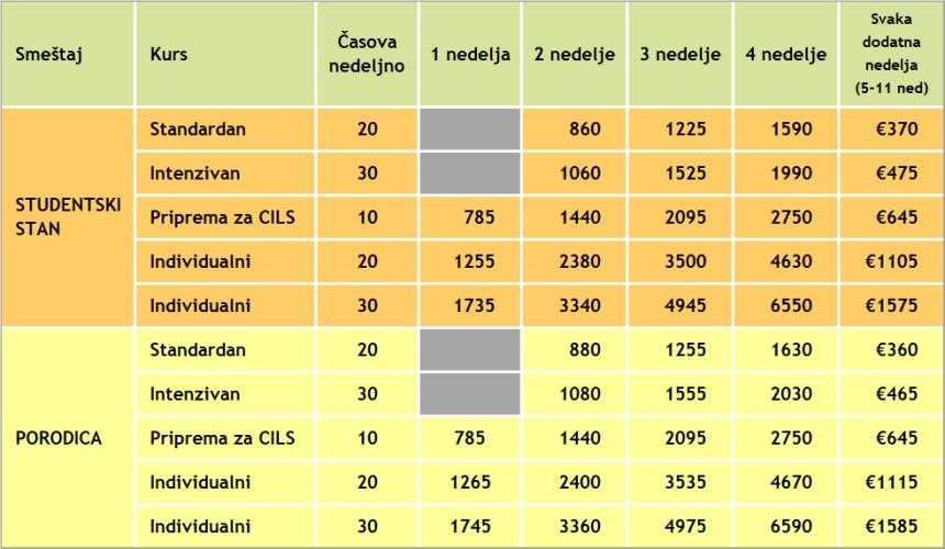 Cene kurseva italijanskog jezika u Italiji, Milano i Firenca 2019, Verbalisti