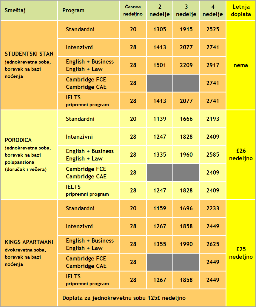 Cene kurseva engleskog u Londonu, KINGS, 2020, Verbalisti