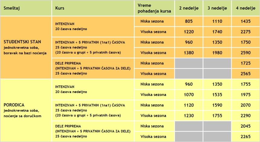 cene kurseva spanskog jezika na ibici za odrasle, 2019, jezicka mreza verbalisti