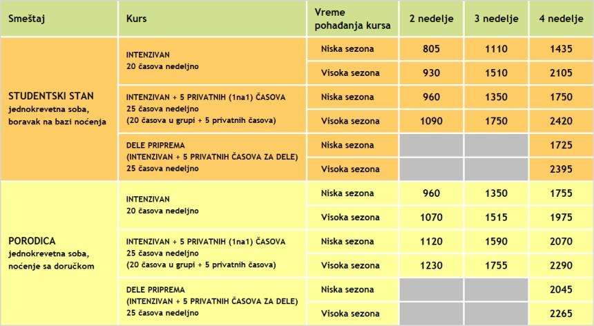 Cene kurseva spanskog jezika na Ibici za odrasle, 2020, jezicka mreza Verbalisti