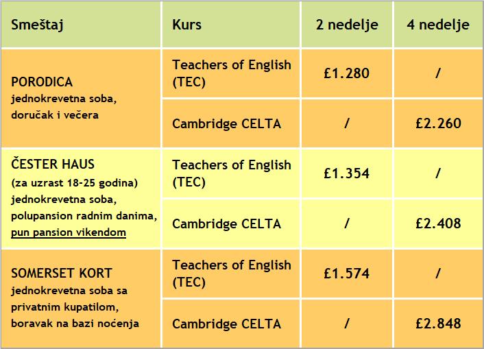 Cene kurseva za obuku profesora engleskog jezika u Londonu, St Giles, 2018, Verbalisti