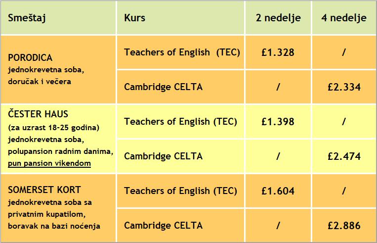 cene kurseva za obuku profesora engleskog jezika u londonu, st giles, 2019, verbalisti