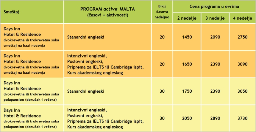 Cene kurseva engleskog za program active MALTA, Verbalisti