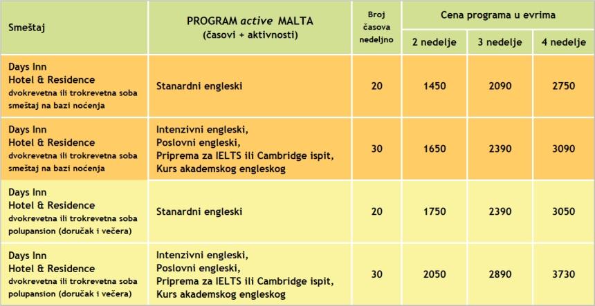 Cene kurseva engleskog za program active MALTA, 2019, Verbalisti
