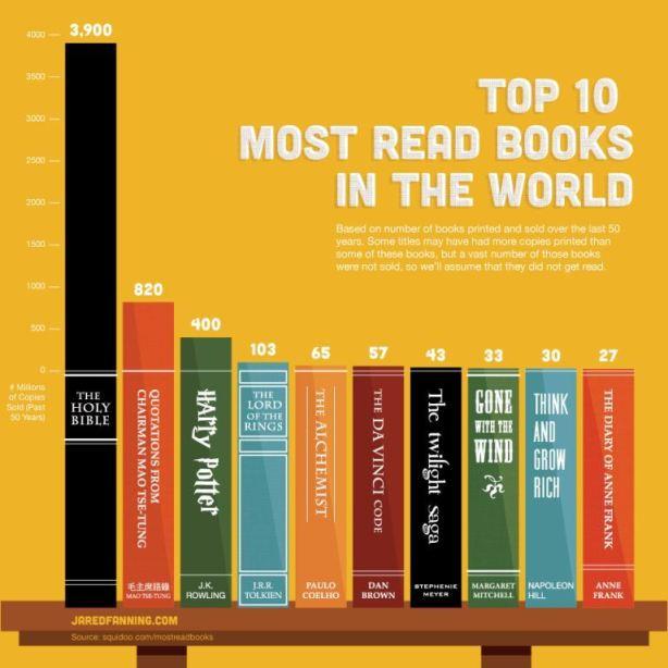 Najcitanije knjige na svetu