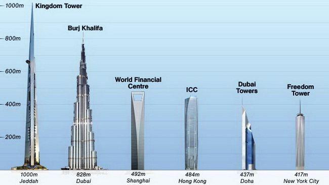 Najvise zgrade na svetu