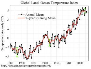 Trend rasta temperature na površini kopna i mora