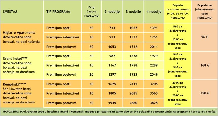 Cene za kurseve engleskog na ostvru Gozo, Malta, 2018