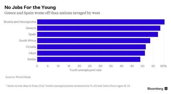 Stopa nezaposlenosti medju mladima, Verbalisti