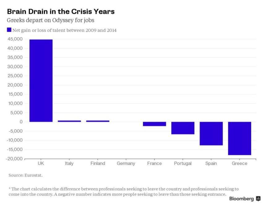 Odliv mozgova tokom krize