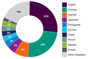 Jezici i njihova upotreba na internetu