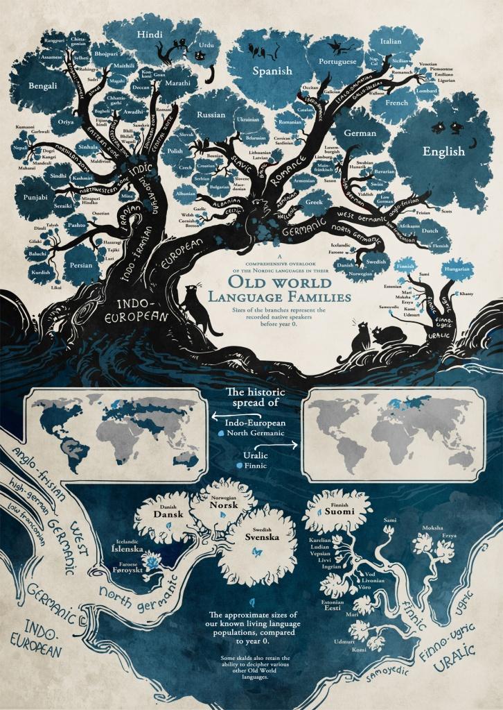 Jezičko porodično stablo