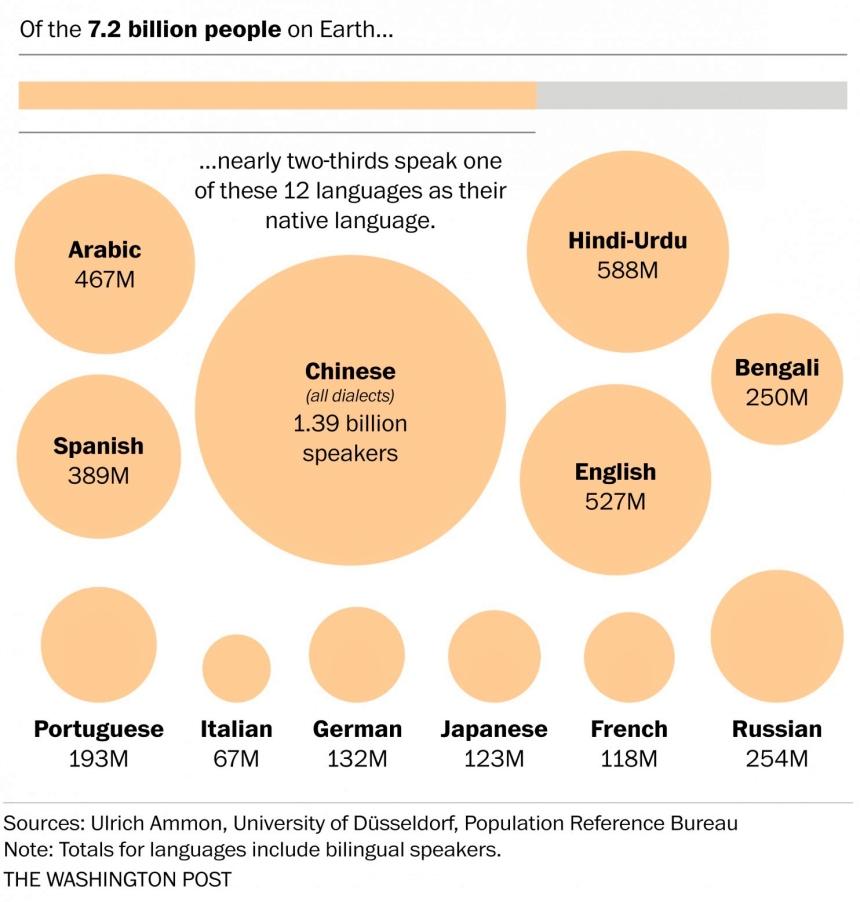 Jezici sa najviše izvornih govornika, Verbalisti