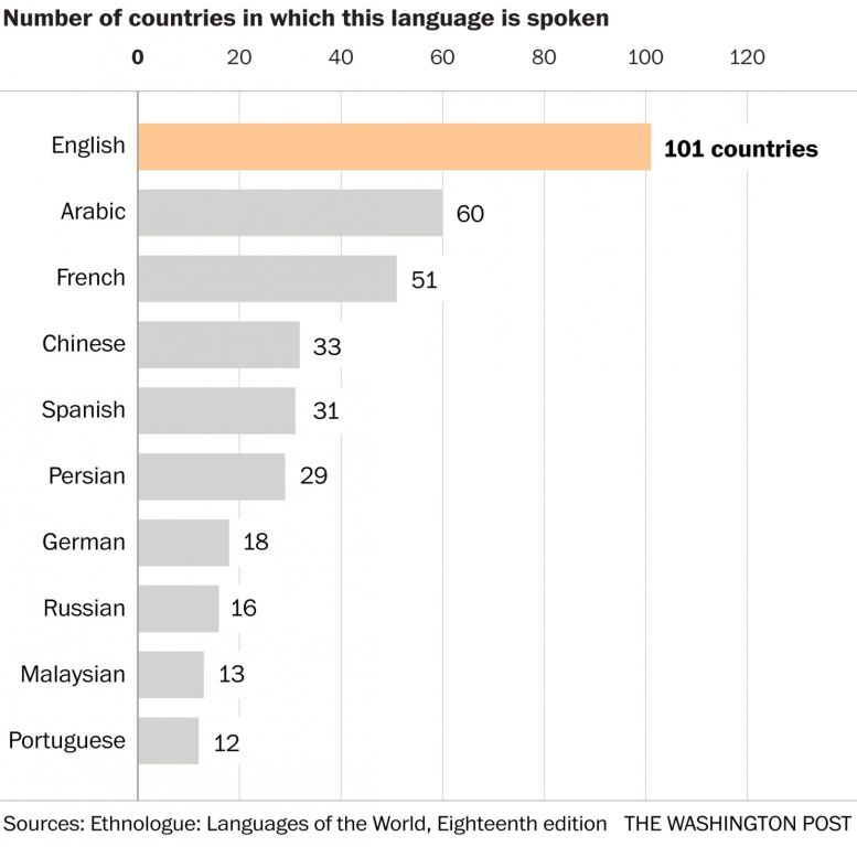 Popular languages spoken in more than just one country, verbalisti.com