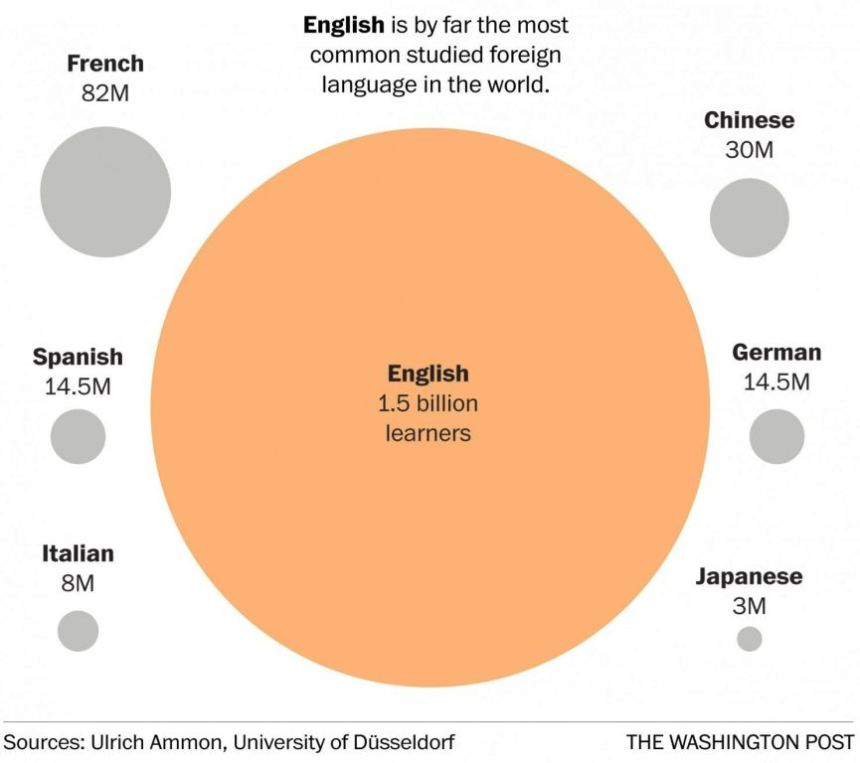 The most popular languages of the world, verbalisti.com