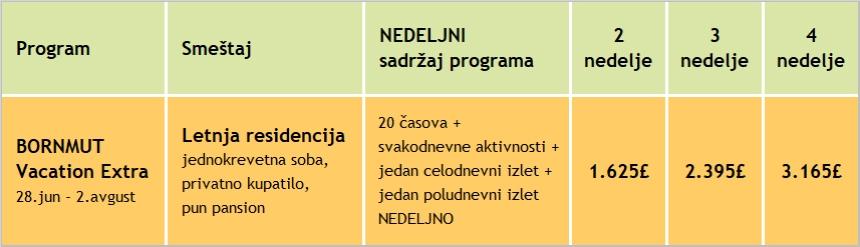 Cene za letnji kamp engleskog jezika u Bornmutu, 2020, Verbalisti