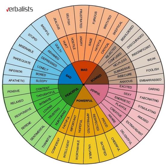 Krug osecanja za ucenje novih reci u engleskom jeziku