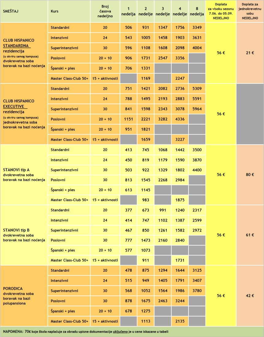 Cene kurseva spanskog u Malagi, Malaca Instituto, 2020