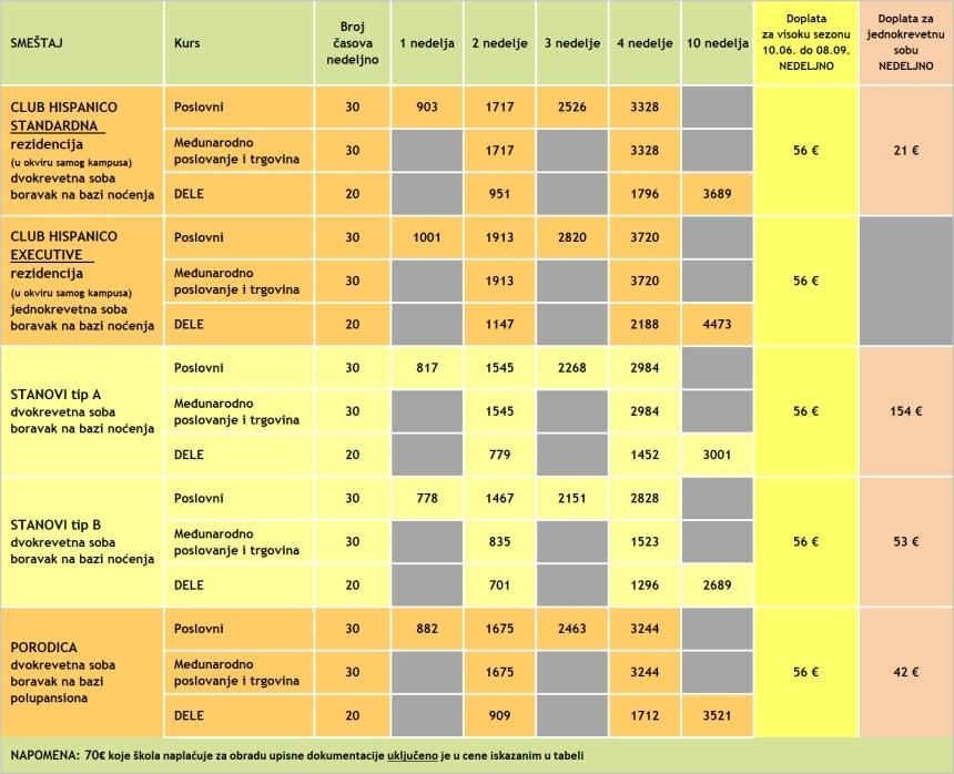 Cene poslovnih kurseva spanskog u Malagi, Malaca Instituto, 2019