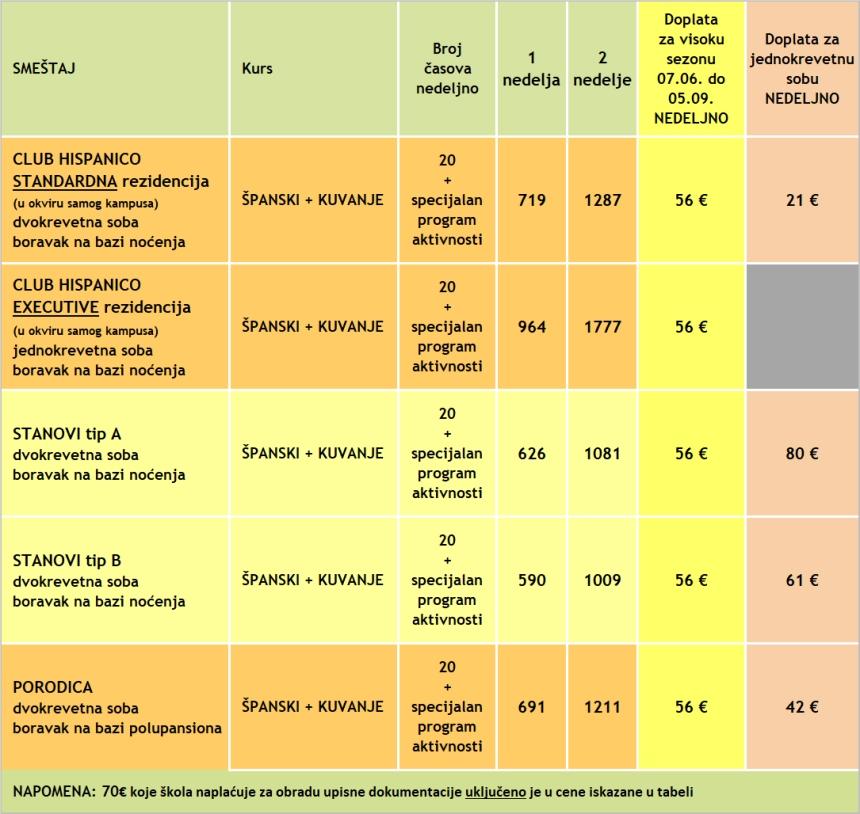 Cene kursa spanskog plus kuvanje u Malagi, Malaca Instituto, 2020