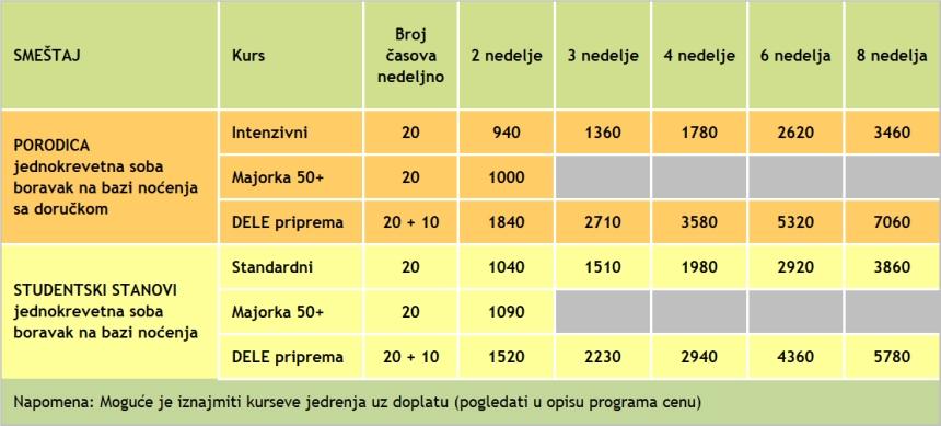 Cene kurseva spanskog jezika u Palmi, 2019, Verbalisti