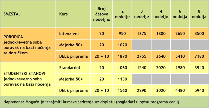 Cene kurseva spanskog jezika u Palmi, 2020, Verbalisti