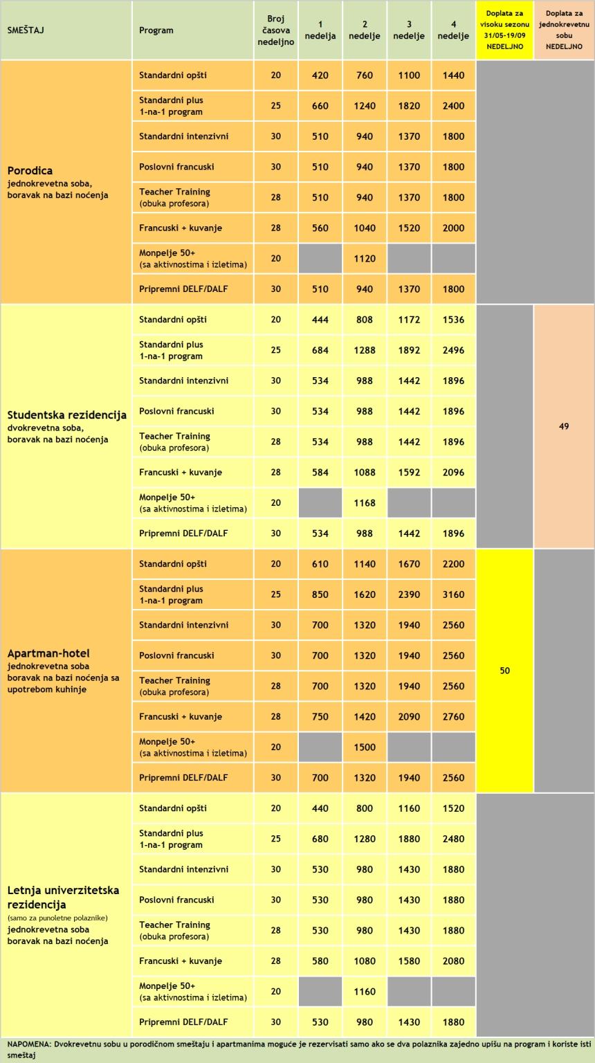 Cene kurseva francuskog u Monpeljeu, ILA, 2020