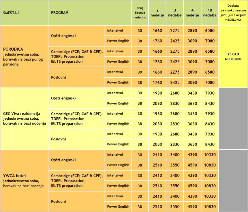 Cene kurseva engleskog u Kanadi 2020, Vankuver i skola IlAC, Verbalisti